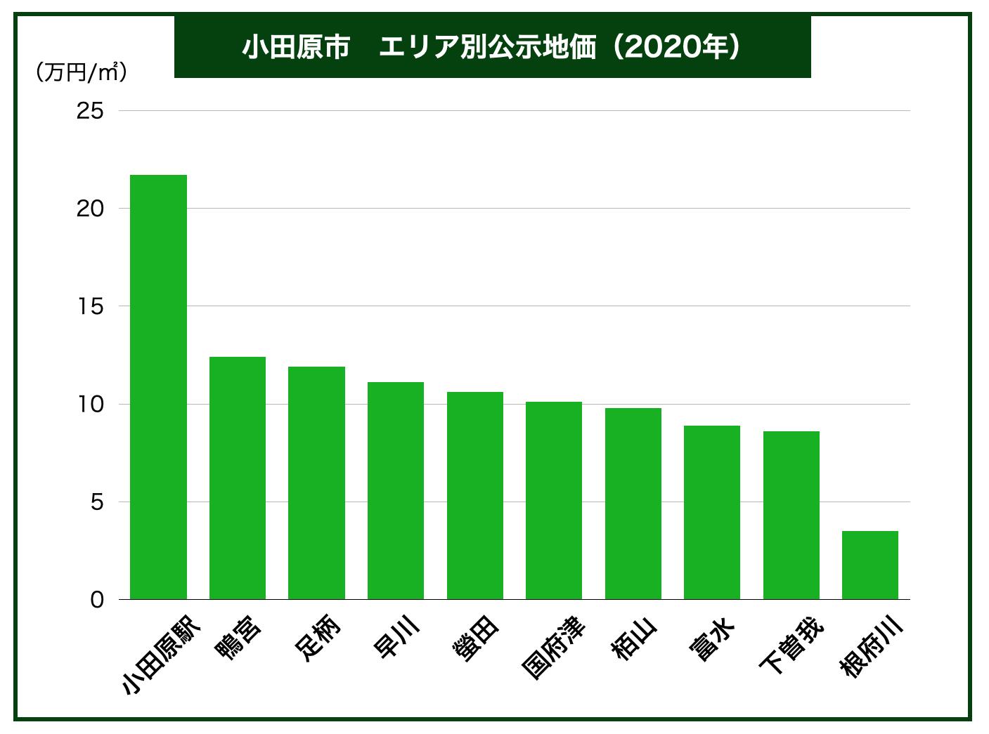 小田原市エリア別公示地価