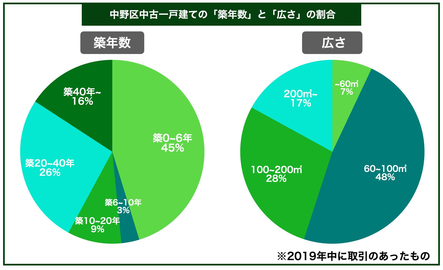 中野区中古一戸建ての平均築年数と広さの割合