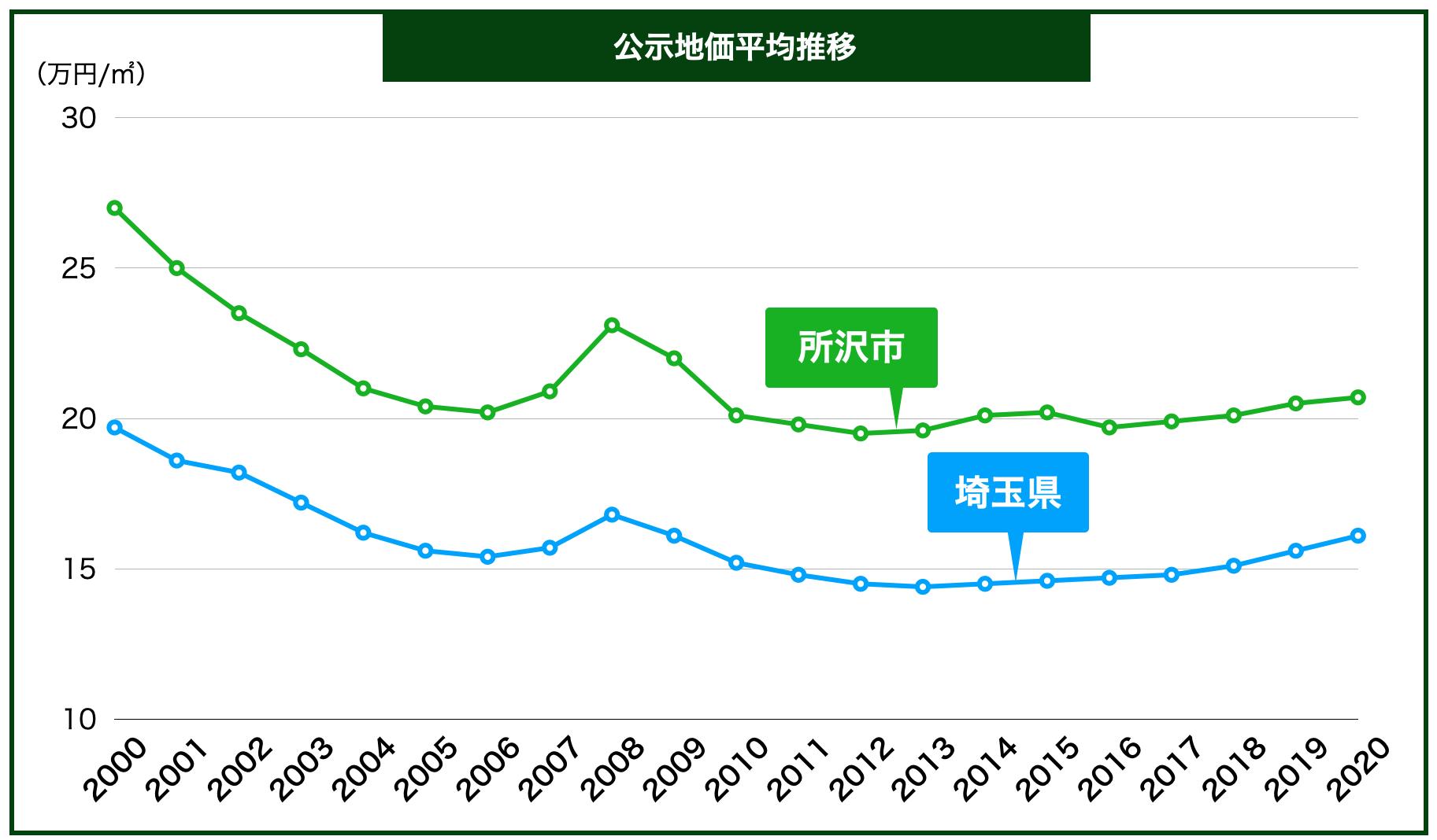 所沢市の公示地価の推移