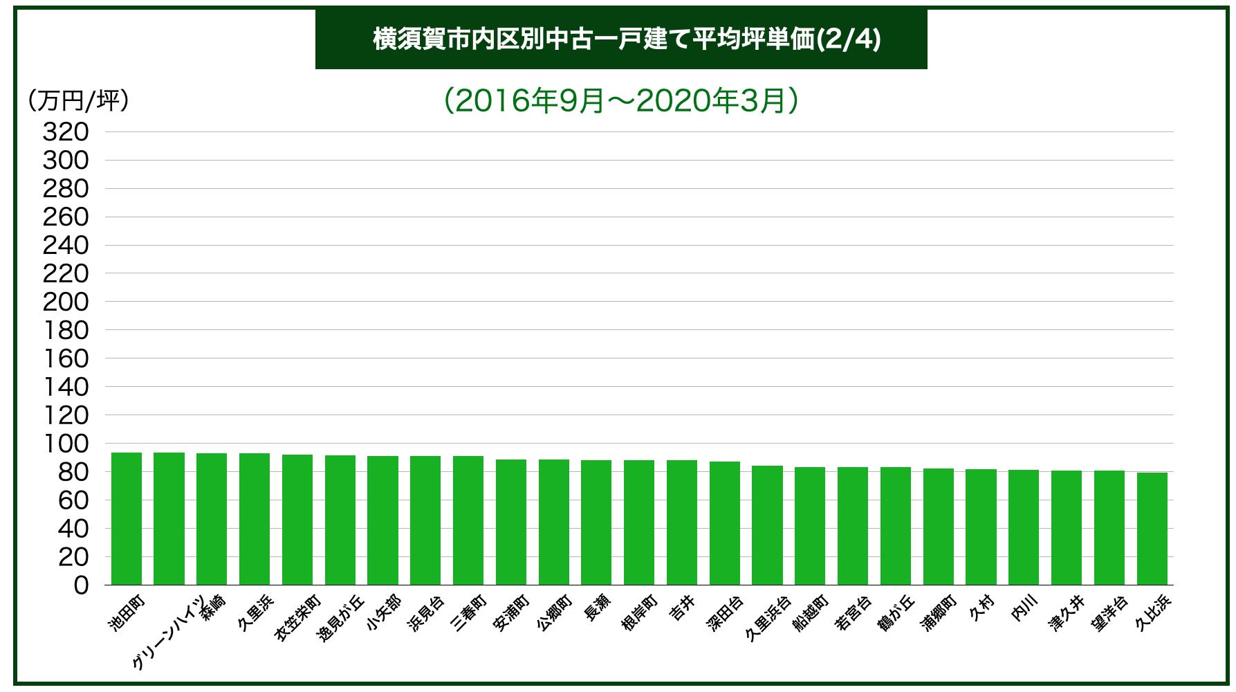 横須賀市内地域別中古一戸建て平均坪単価