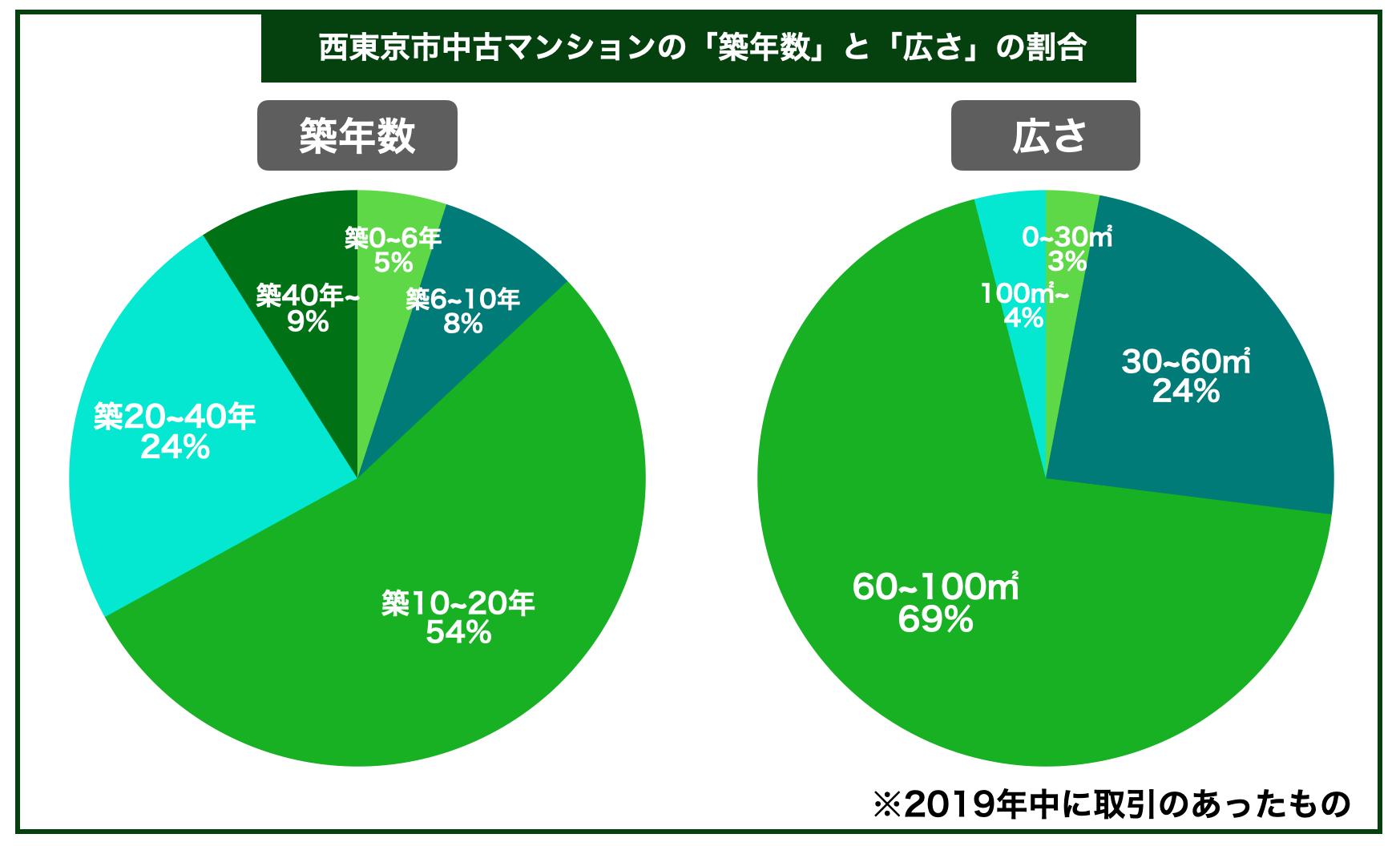 西東京市中古マンション築年数広さ割合