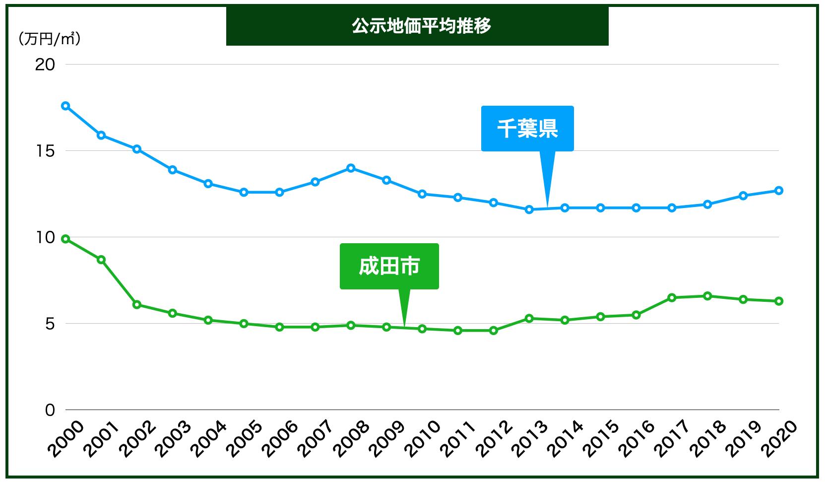 成田市の公示地価の推移
