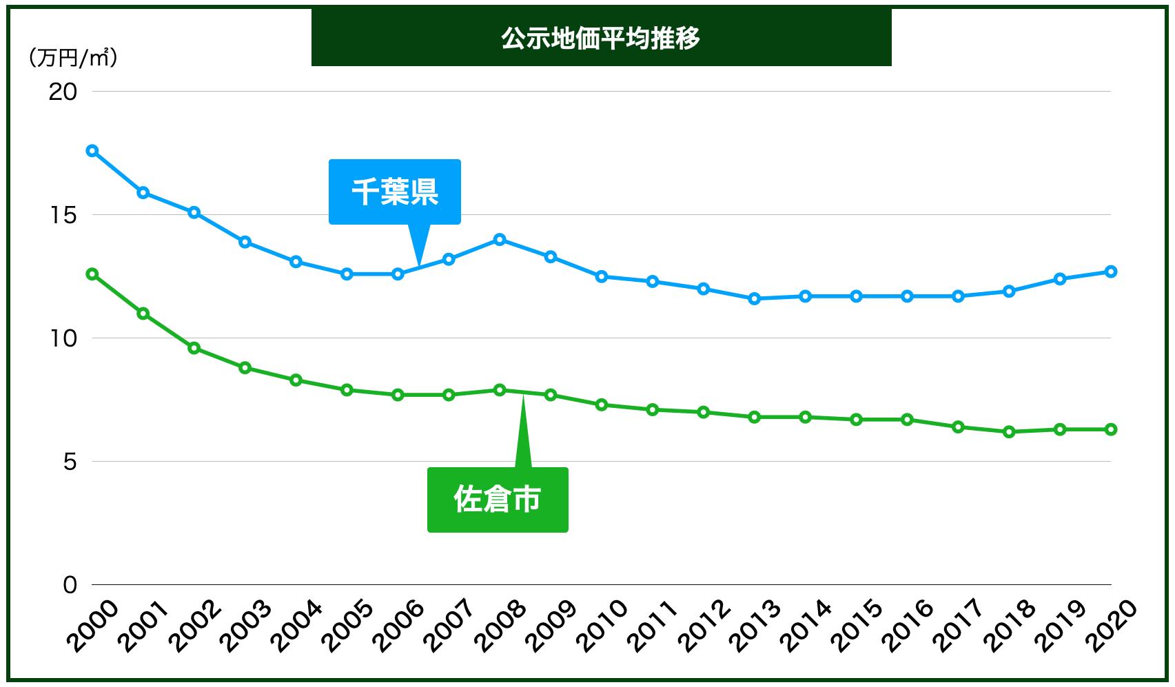 佐倉市の公示地価の推移