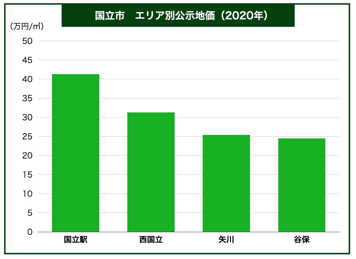 国立市区別公示地価