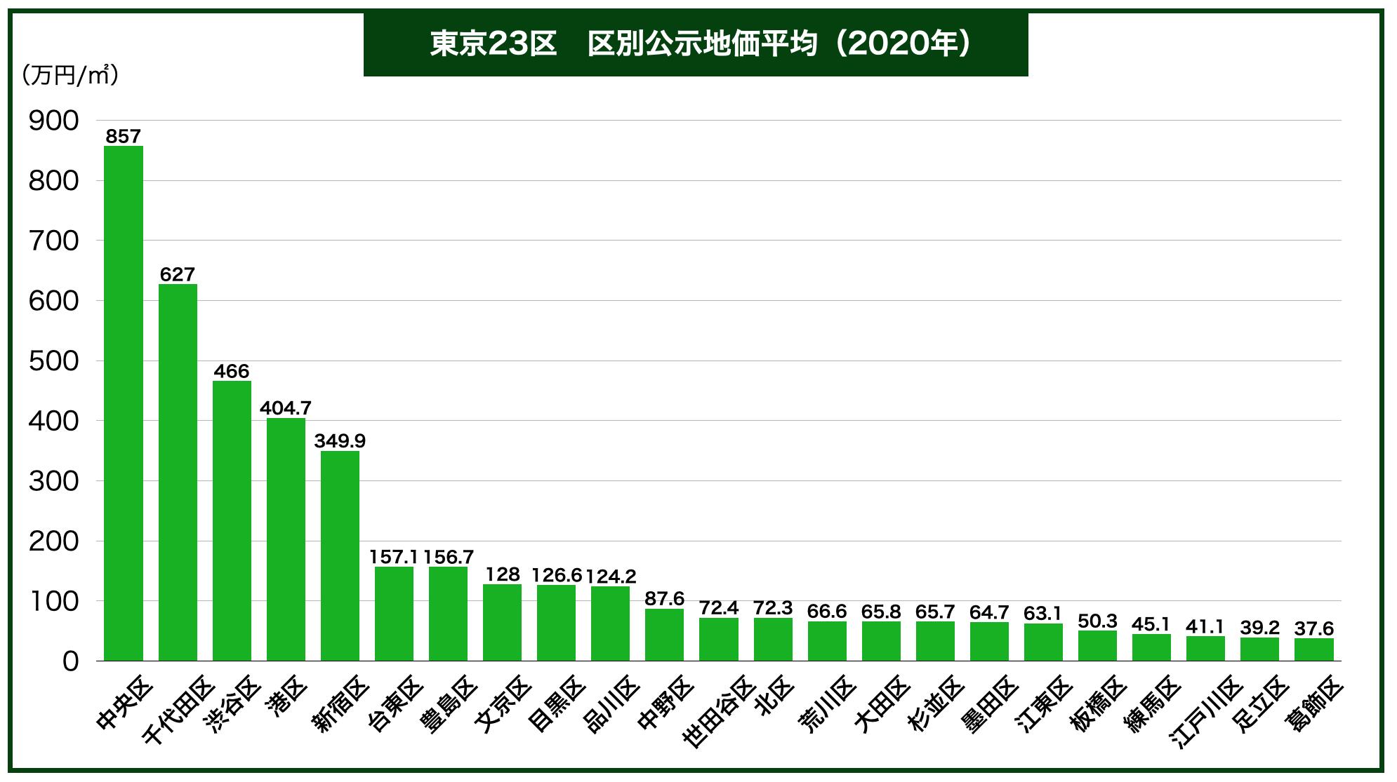 東京都区別公示地価