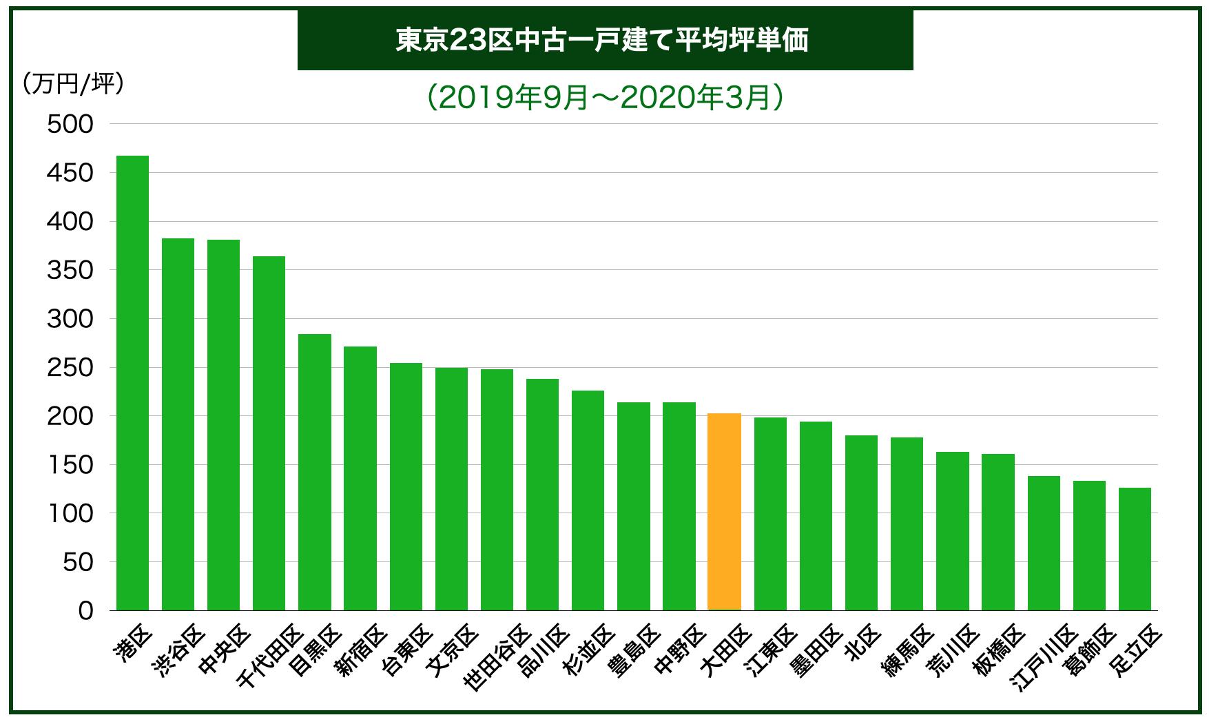 東京23区内地域別中古一戸建て平均坪単価