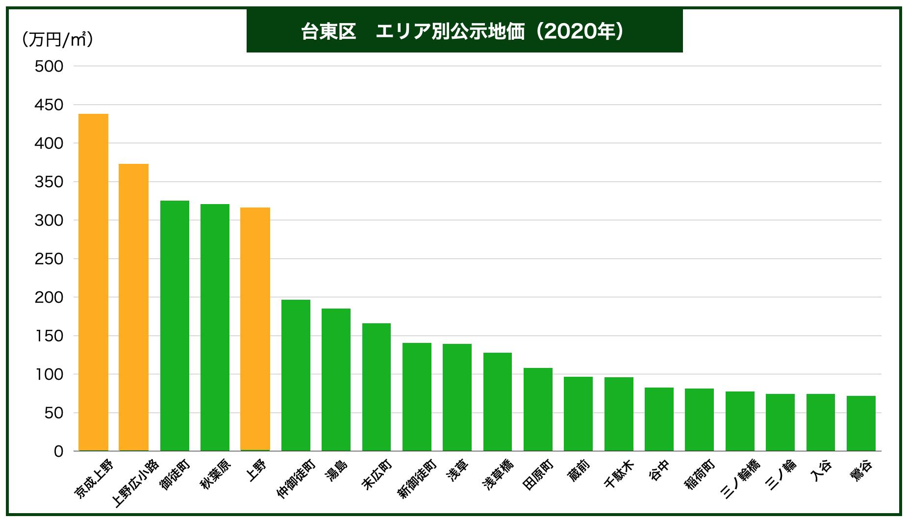 台東区エリア別公示地価