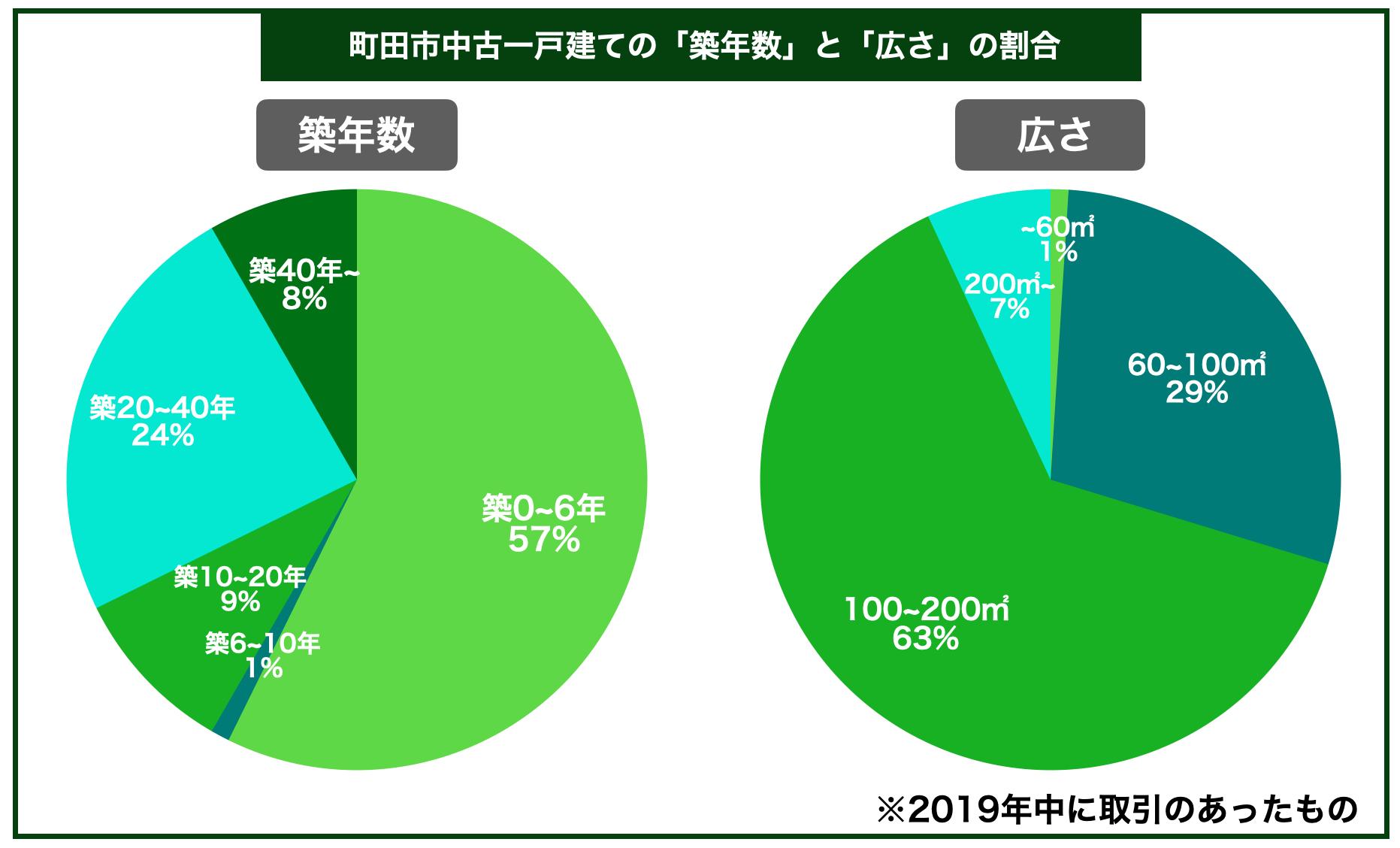 町田市中古一戸建ての平均築年数と広さの割合