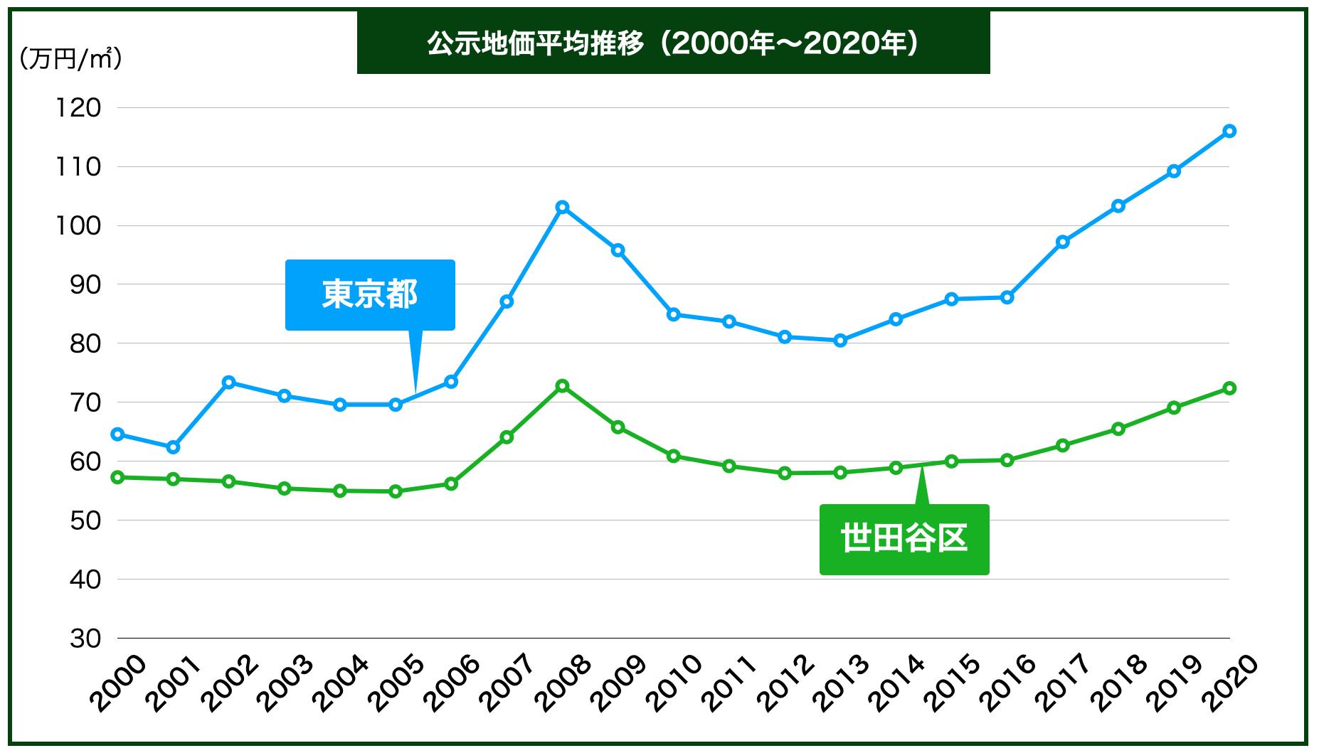 世田谷区の公示地価の推移