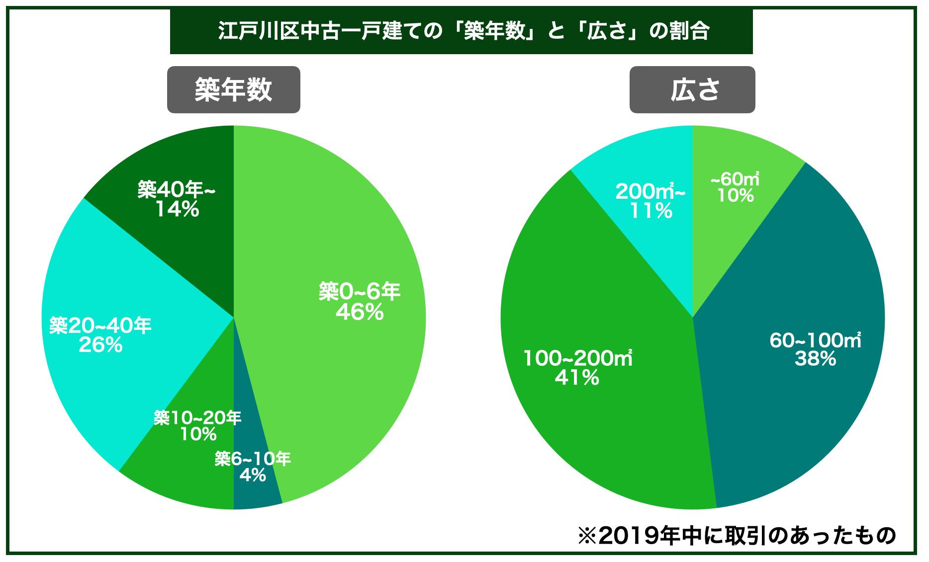 江戸川区中古一戸建ての平均築年数と広さの割合