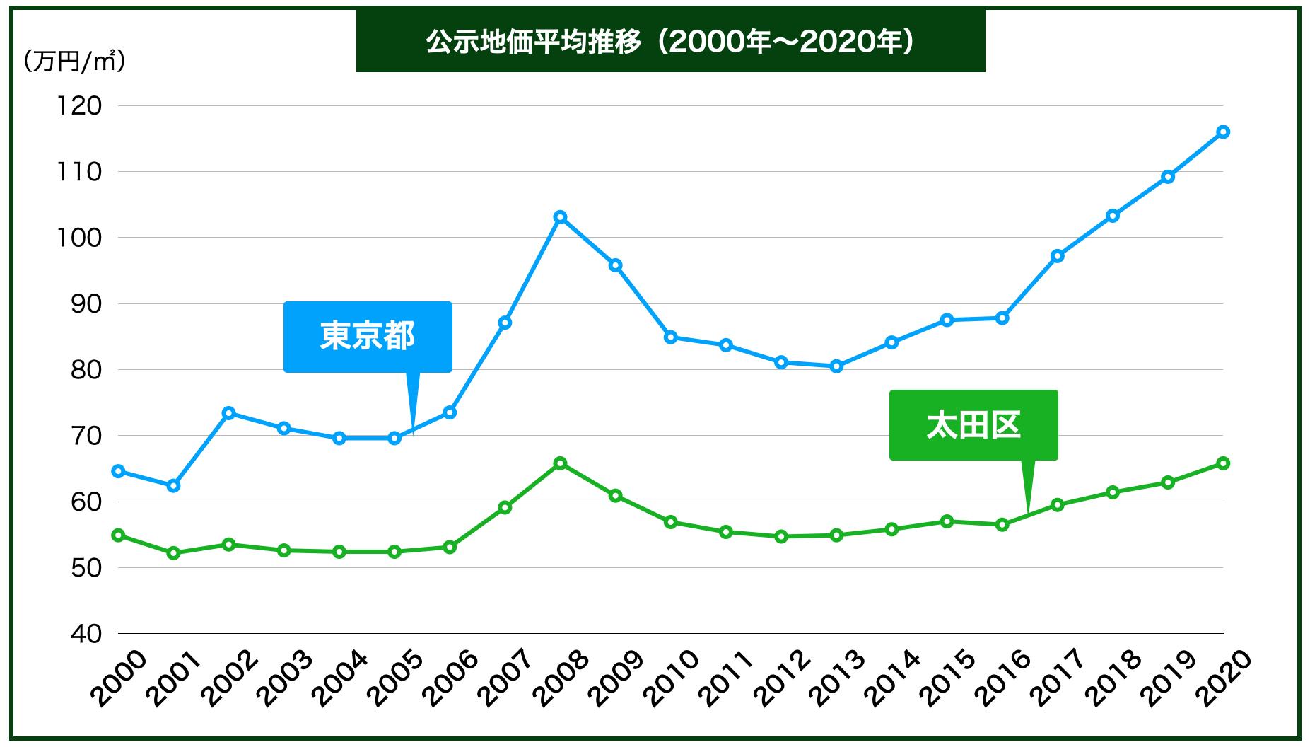 大田区の公示地価の推移