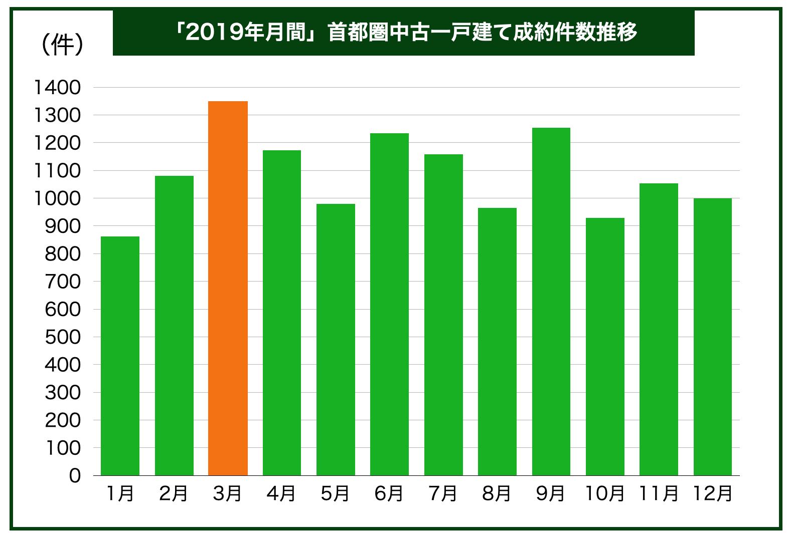 2019月間中古一戸建て成約件数
