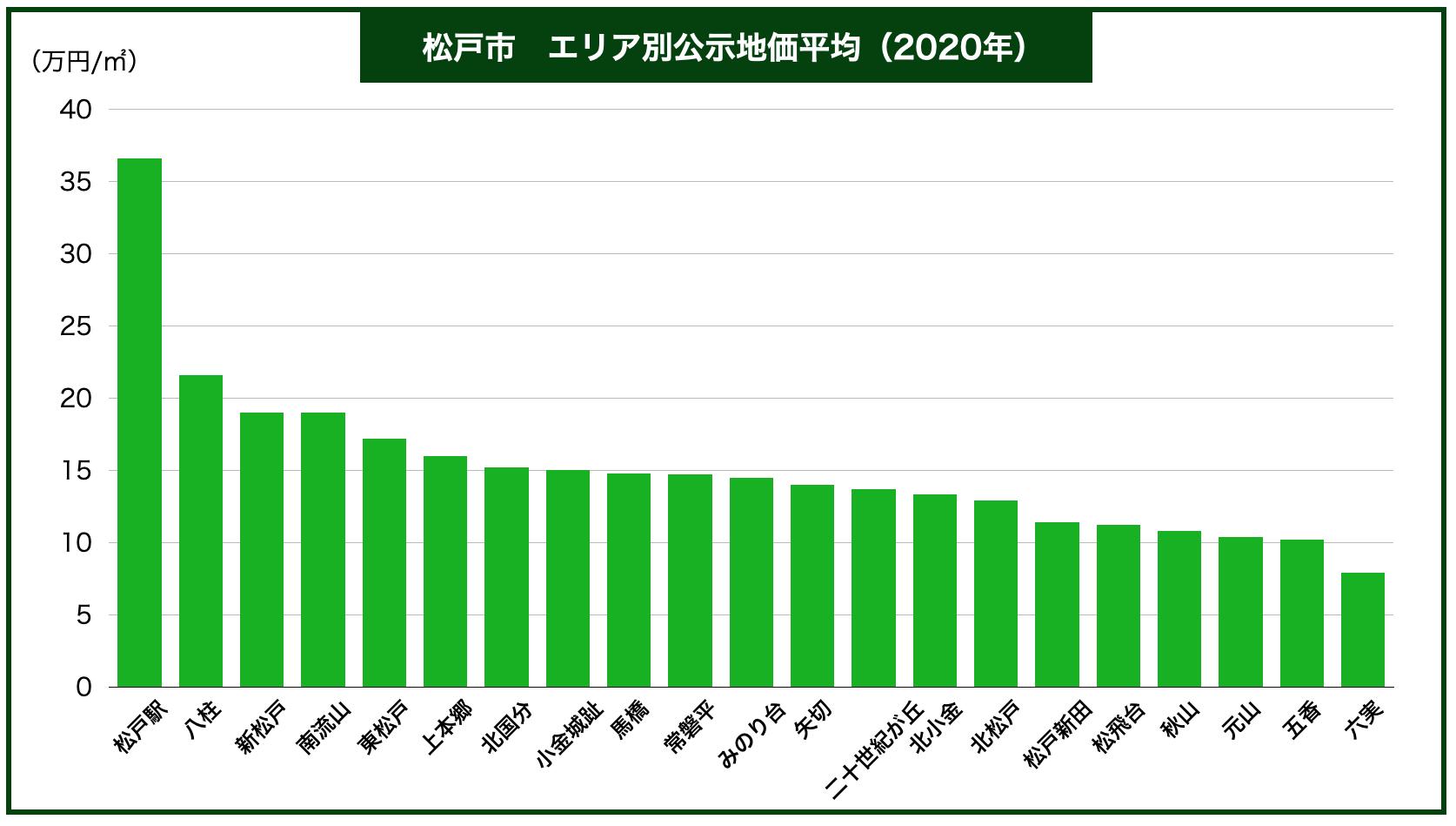 佐倉市エリア別公示地価