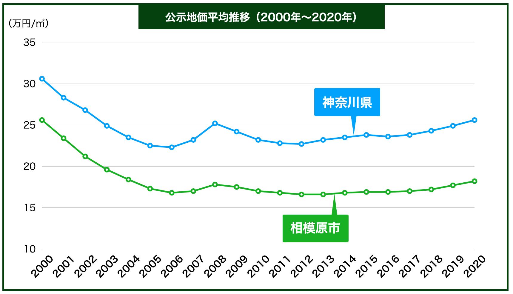 相模原市の公示地価の推移