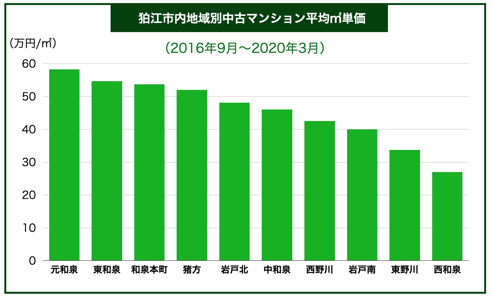 狛江市内地域別中古マンション平均㎡単価