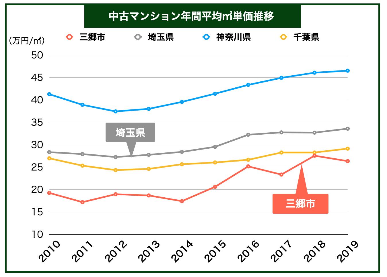 三郷市「中古マンション平均㎡単価推移」