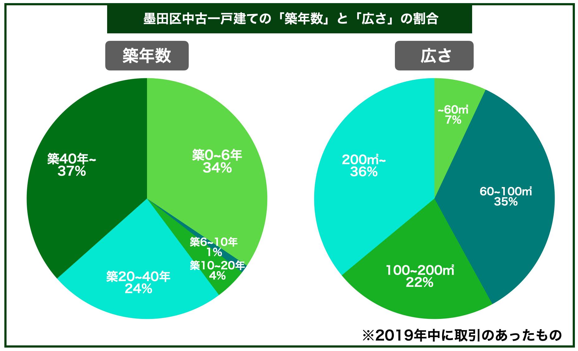 墨田区中古一戸建ての平均築年数と広さの割合