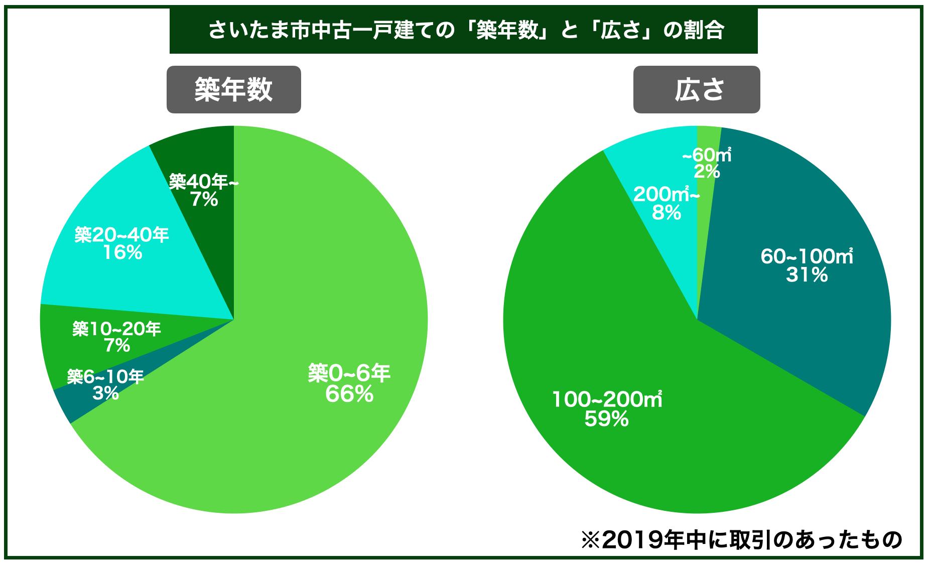 さいたま市中古一戸建ての平均築年数と広さの割合