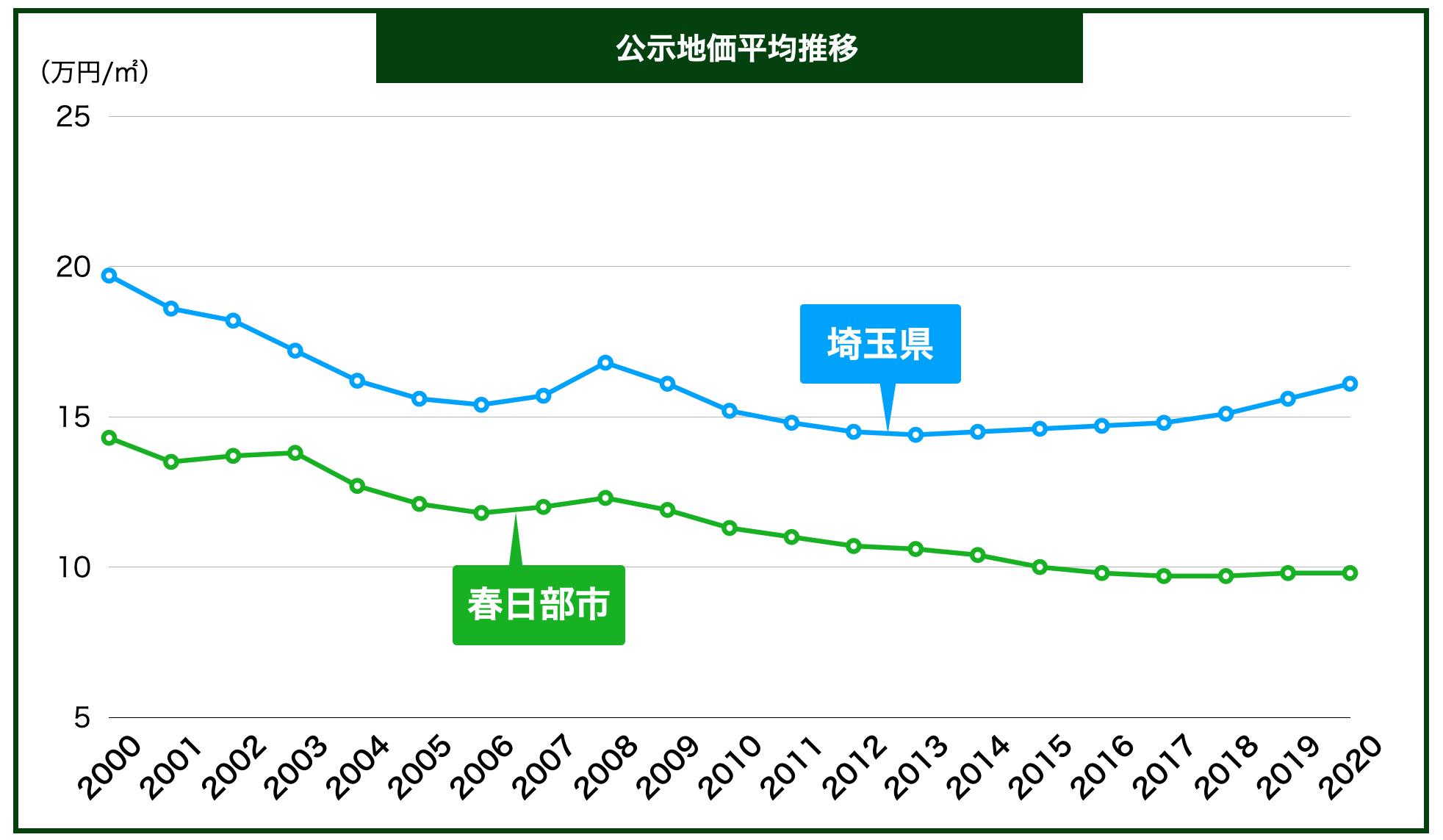 春日部市の公示地価の推移
