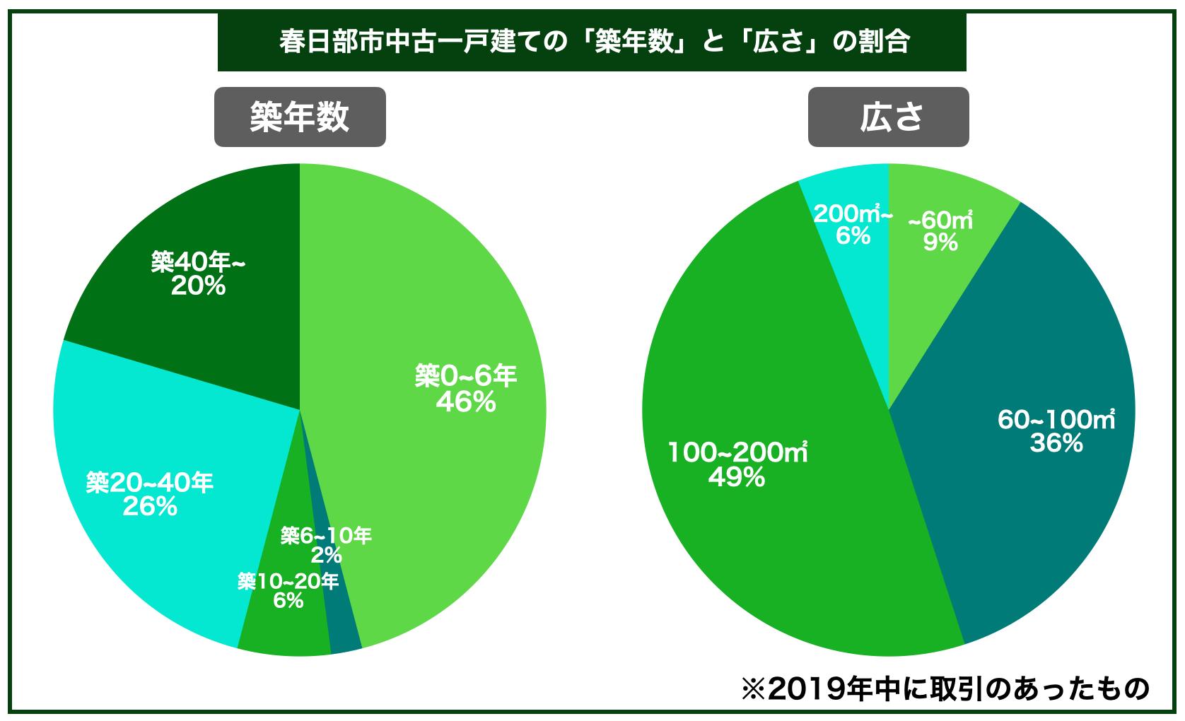 春日部市中古一戸建ての平均築年数と広さの割合