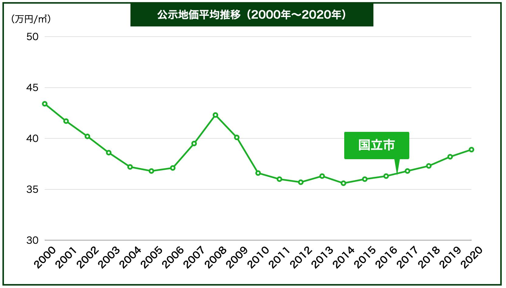 国立市の公示地価の推移