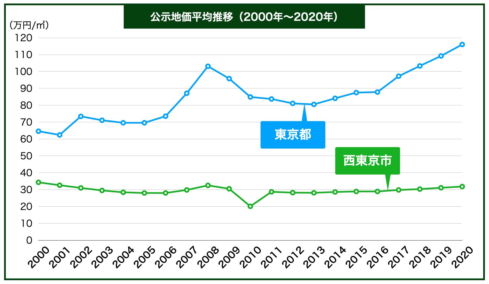 西東京市の公示地価の推移