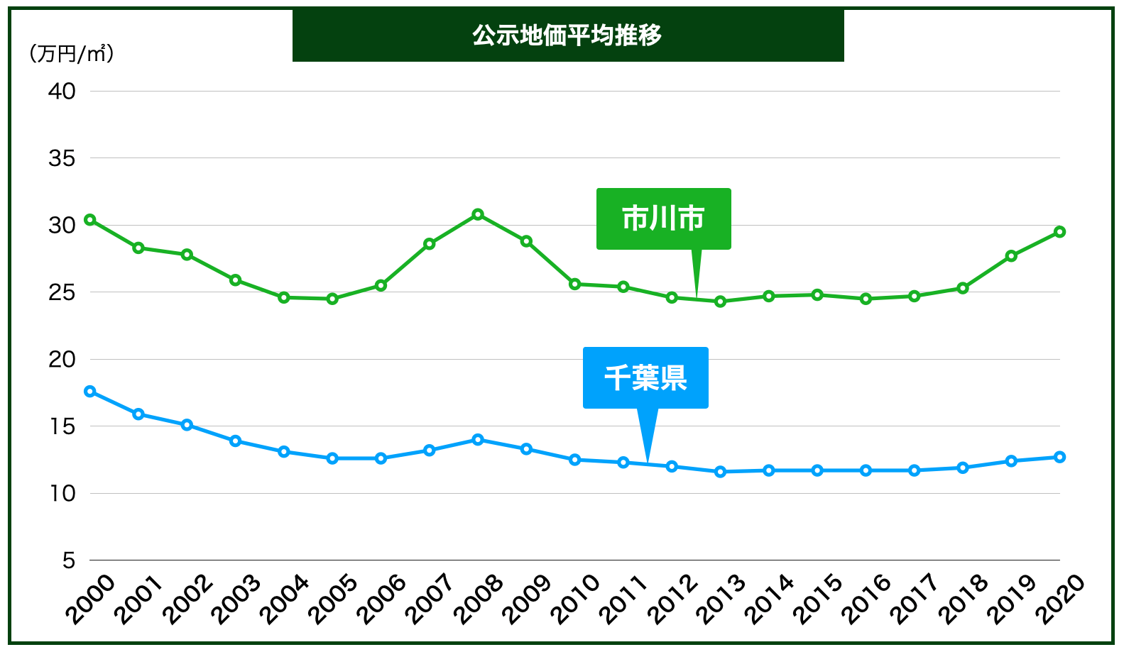 市川市の公示地価の推移