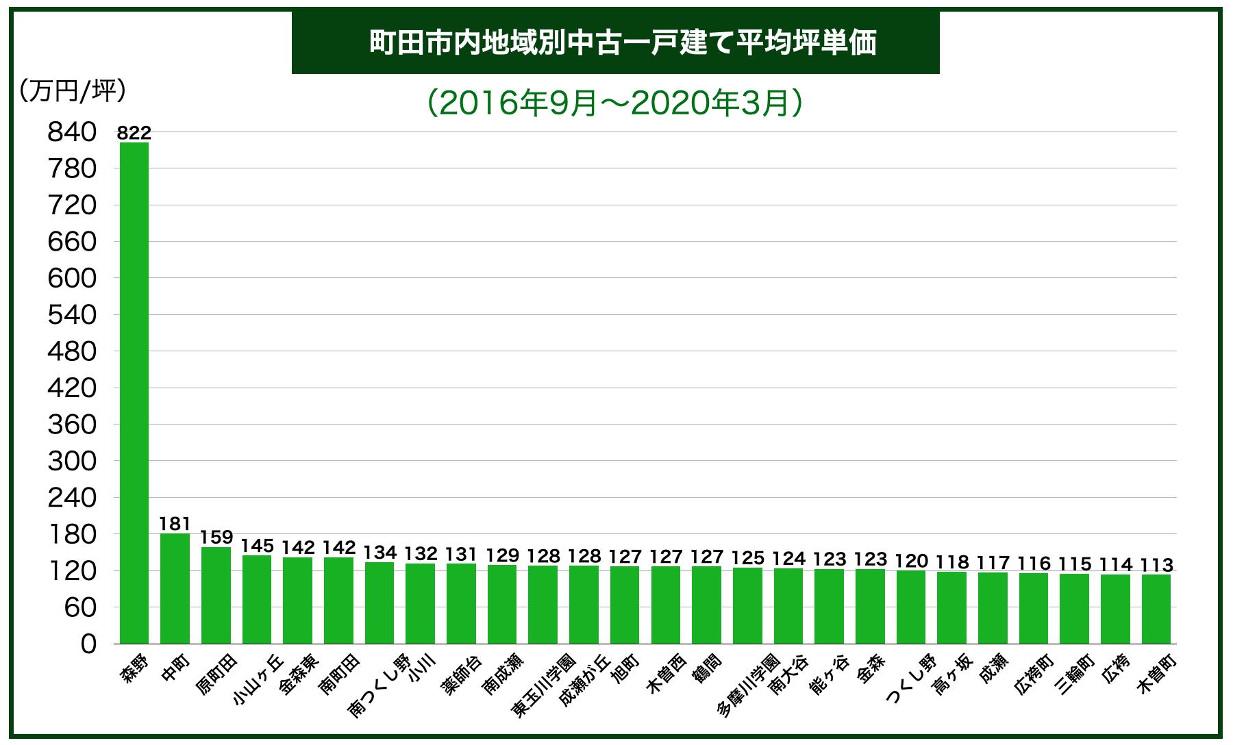 町田市市内区別中古一戸建て平均坪単価
