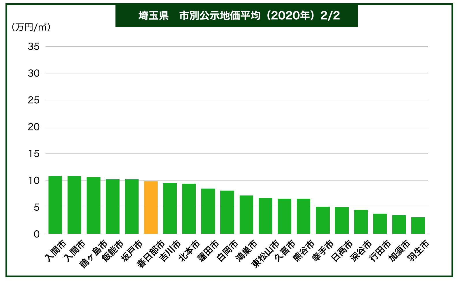 埼玉県内公示地価