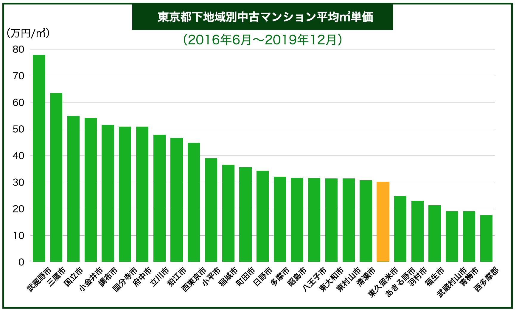 東京都下内地域別中古マンション平均㎡単価