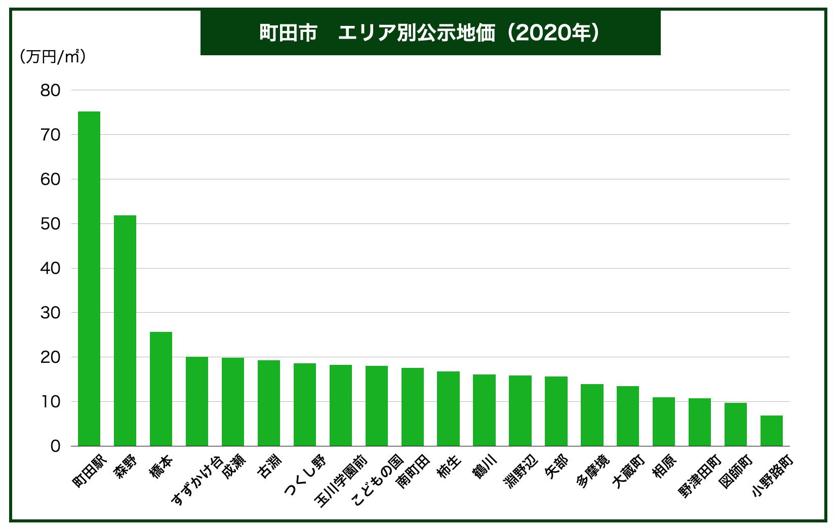 町田市エリア別公示地価