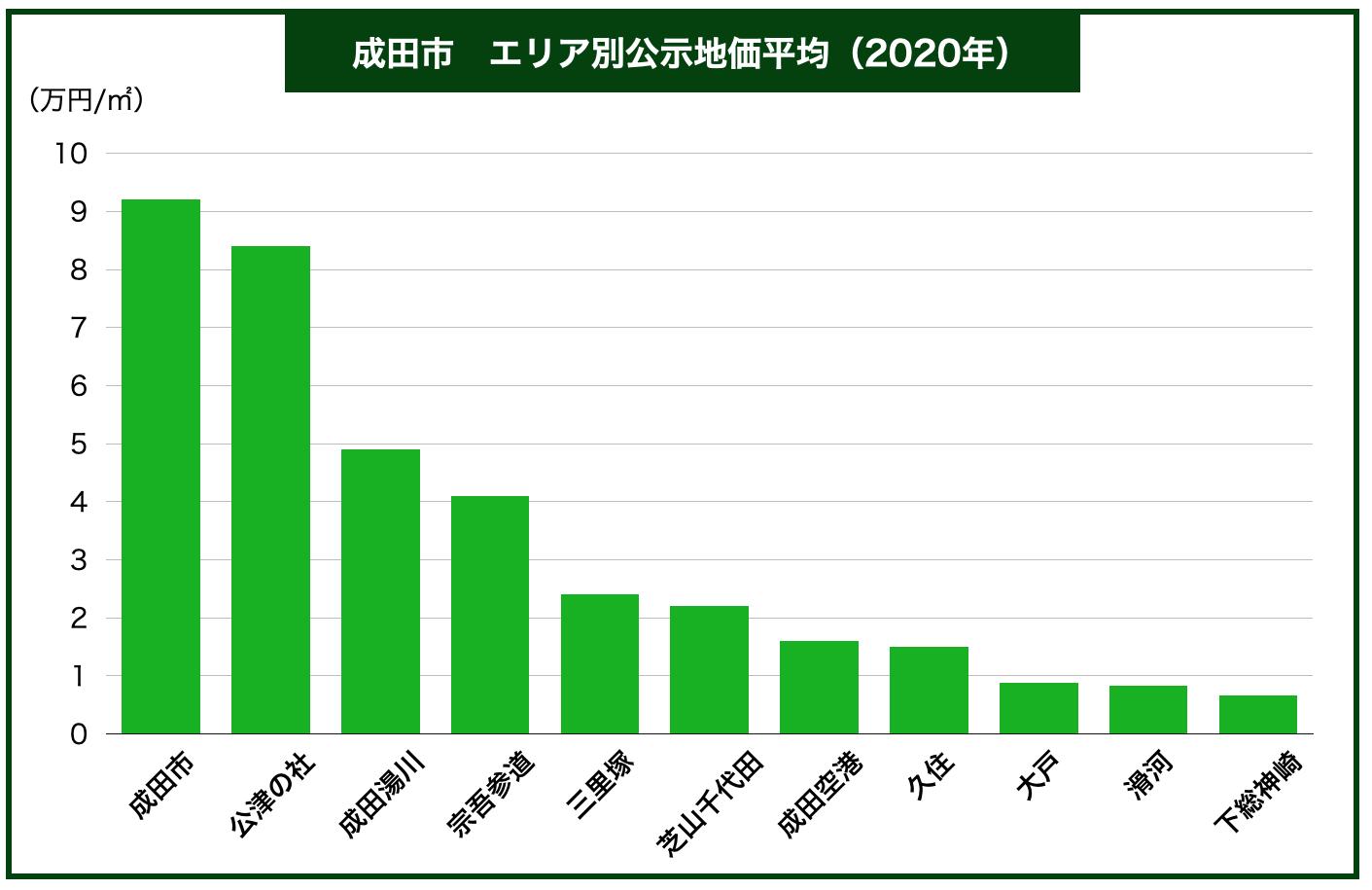 成田市区別公示地価