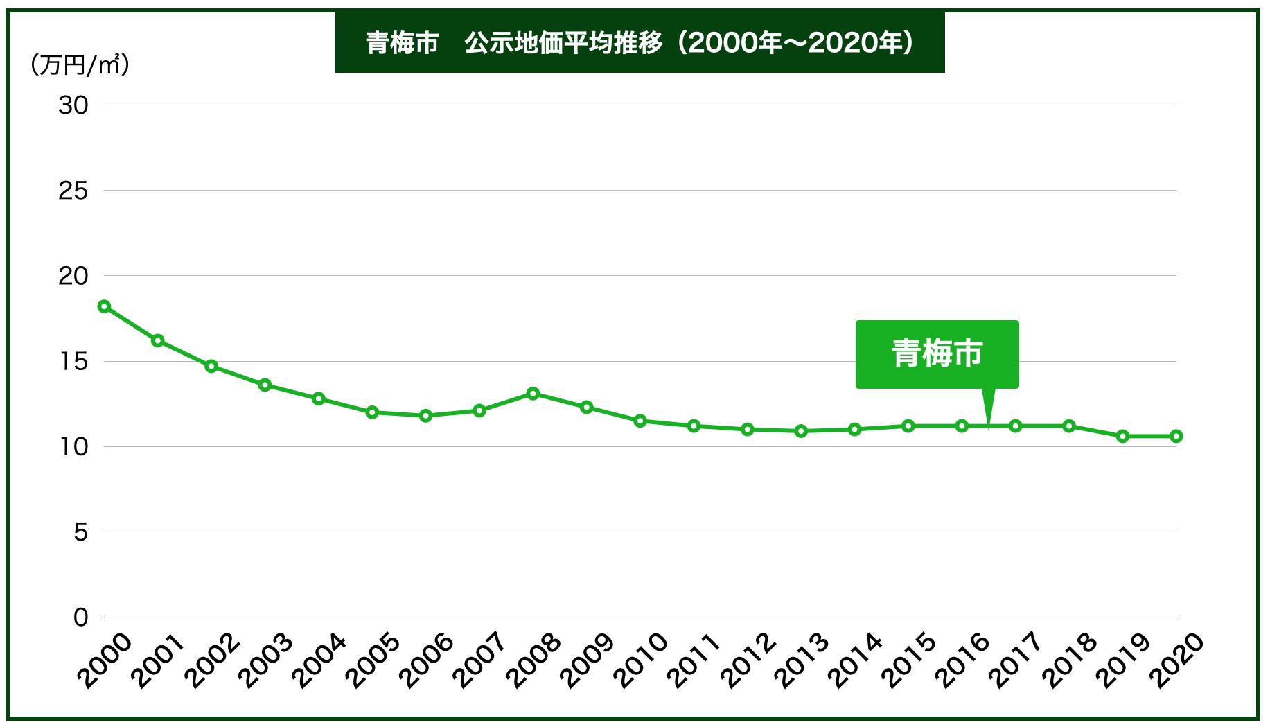 青梅市の公示地価の推移