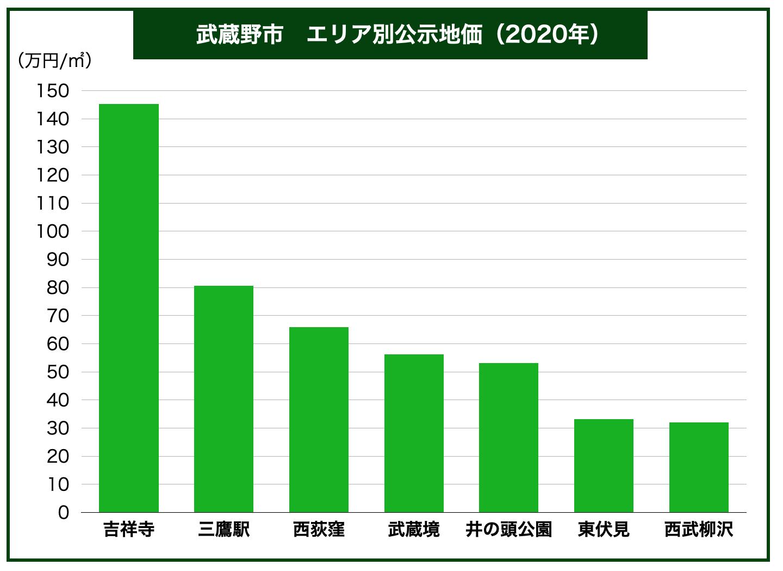 武蔵野市エリア別公示地価