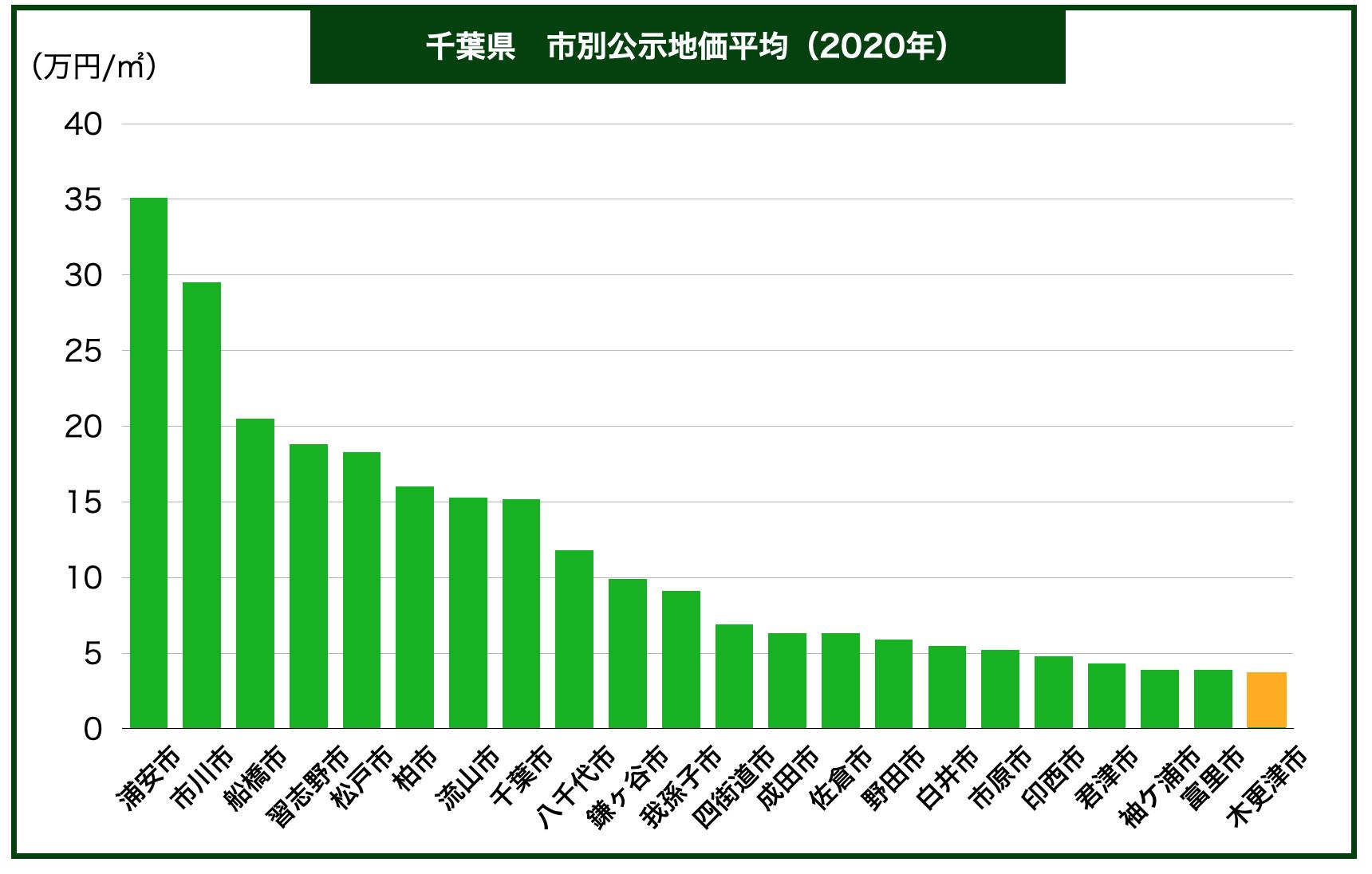千葉県市別公示地価