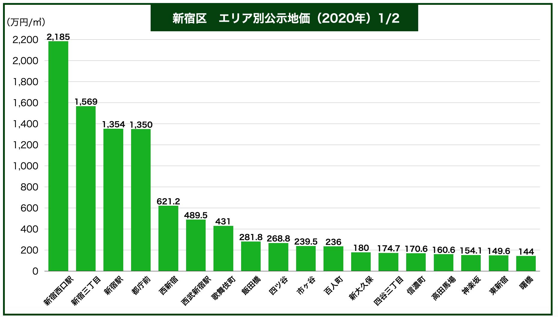 新宿区エリア別公示地価