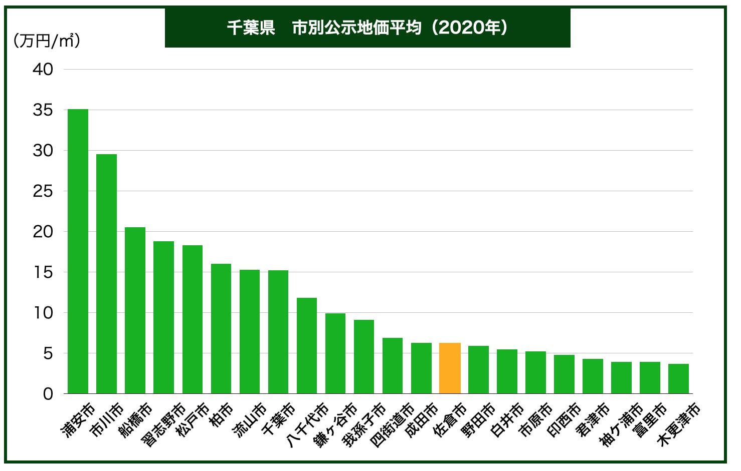 千葉県内市別公示地価