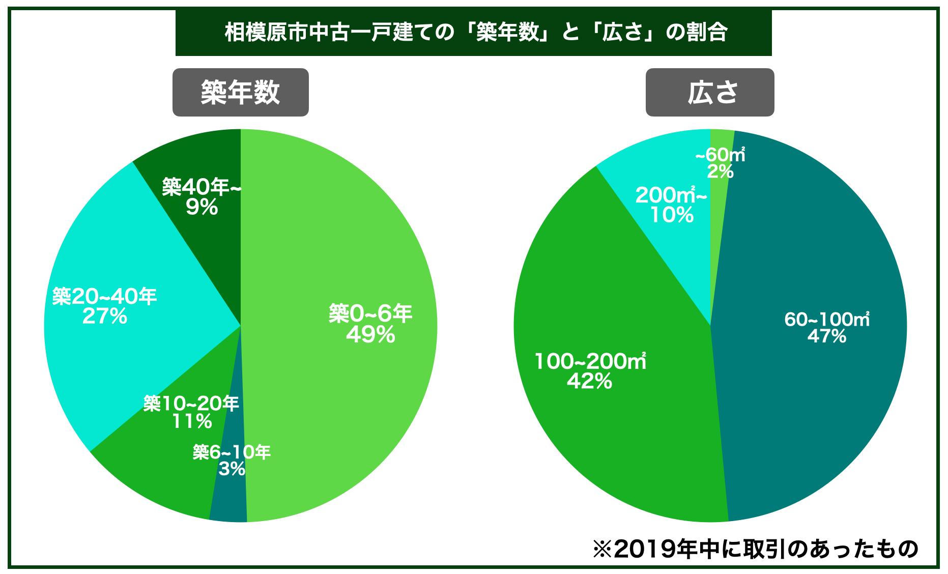 相模原市中古一戸建ての平均築年数と広さの割合