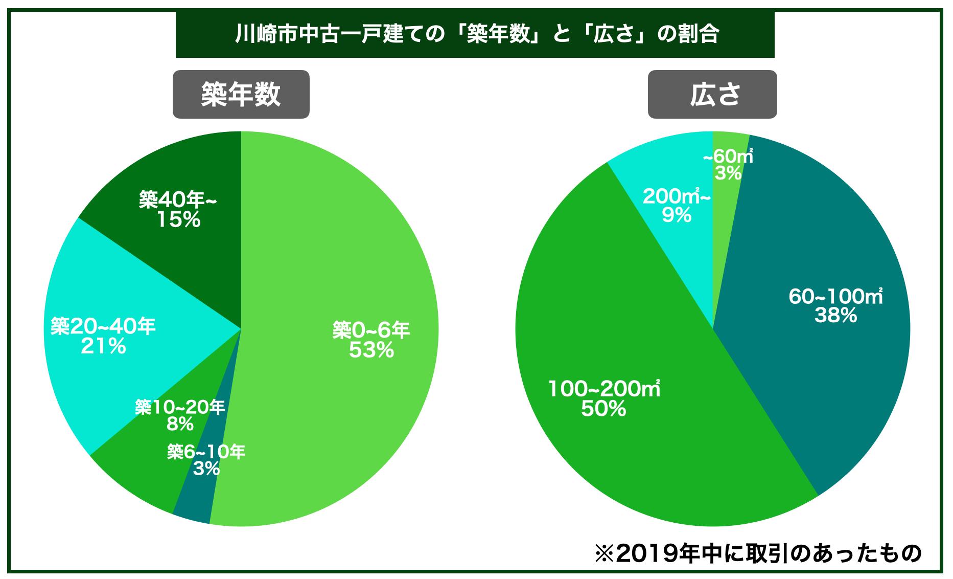 川崎市中古一戸建ての平均築年数と広さの割合