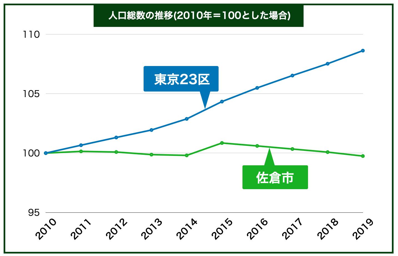 人口総数推移