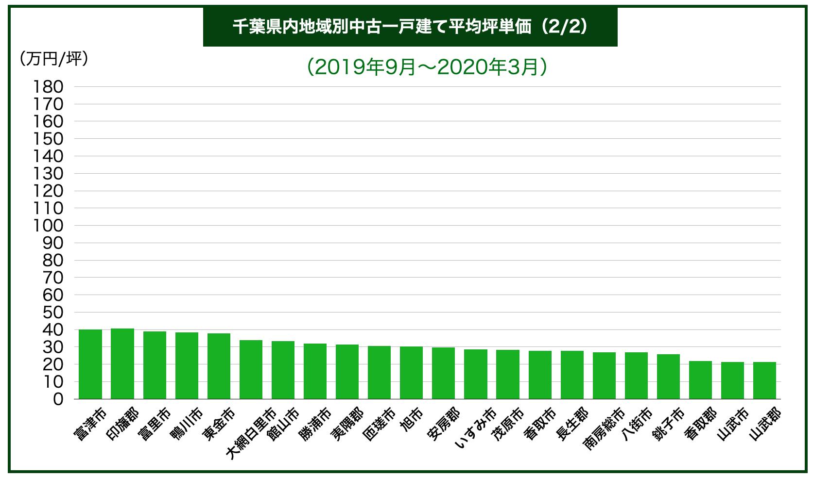 千葉県内地域別中古一戸建て平均坪単価