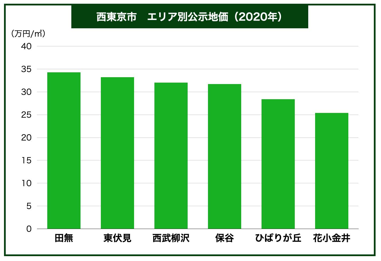 西東京市エリア別公示地価