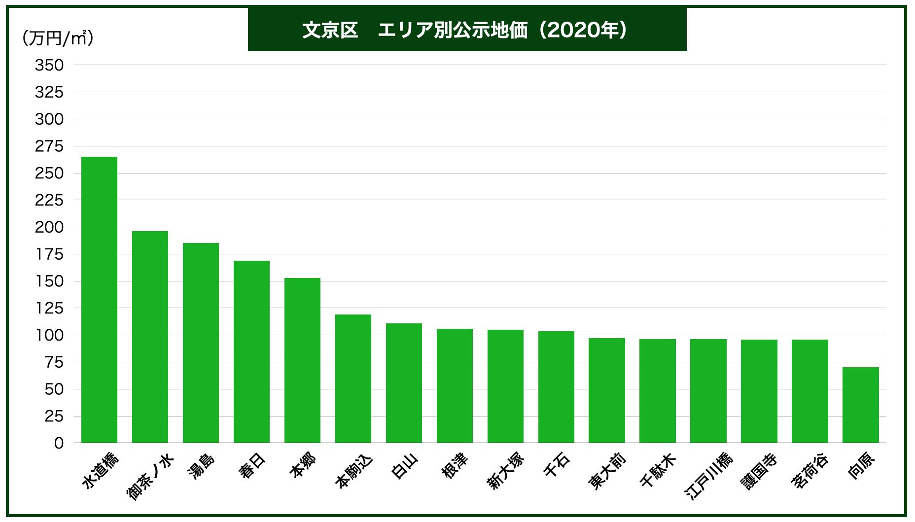 文京区エリア別公示地価