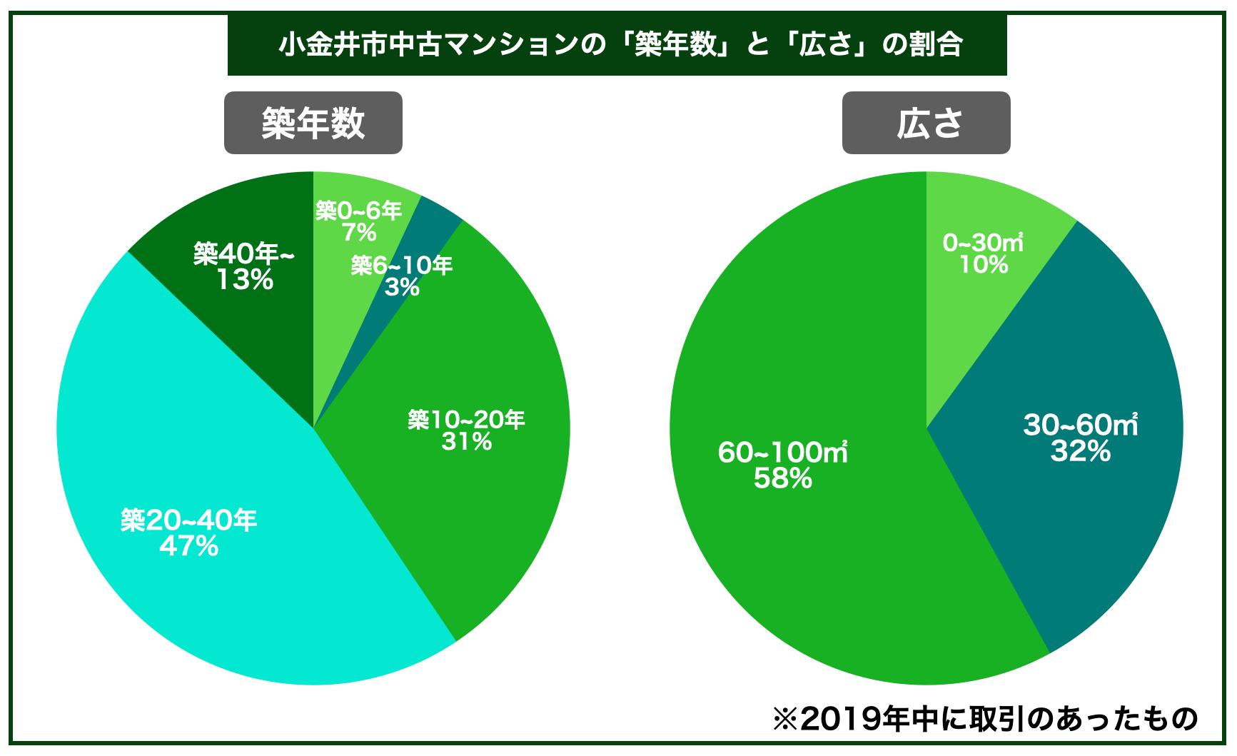 小金井市マンション築年数広さ割合