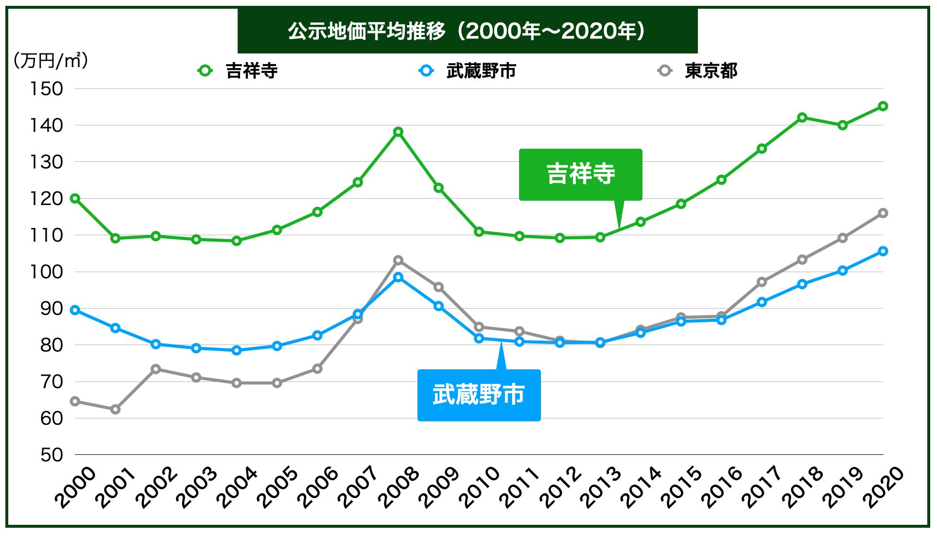 吉祥寺の公示地価の推移