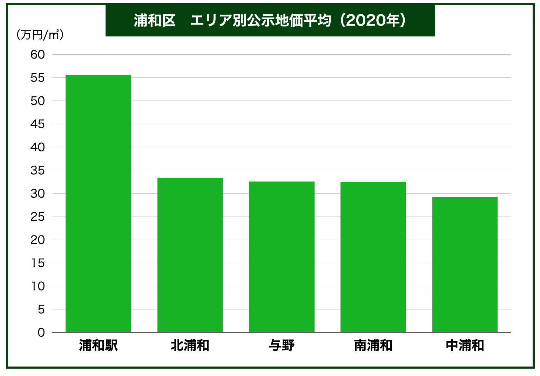 浦和区エリア別公示地価