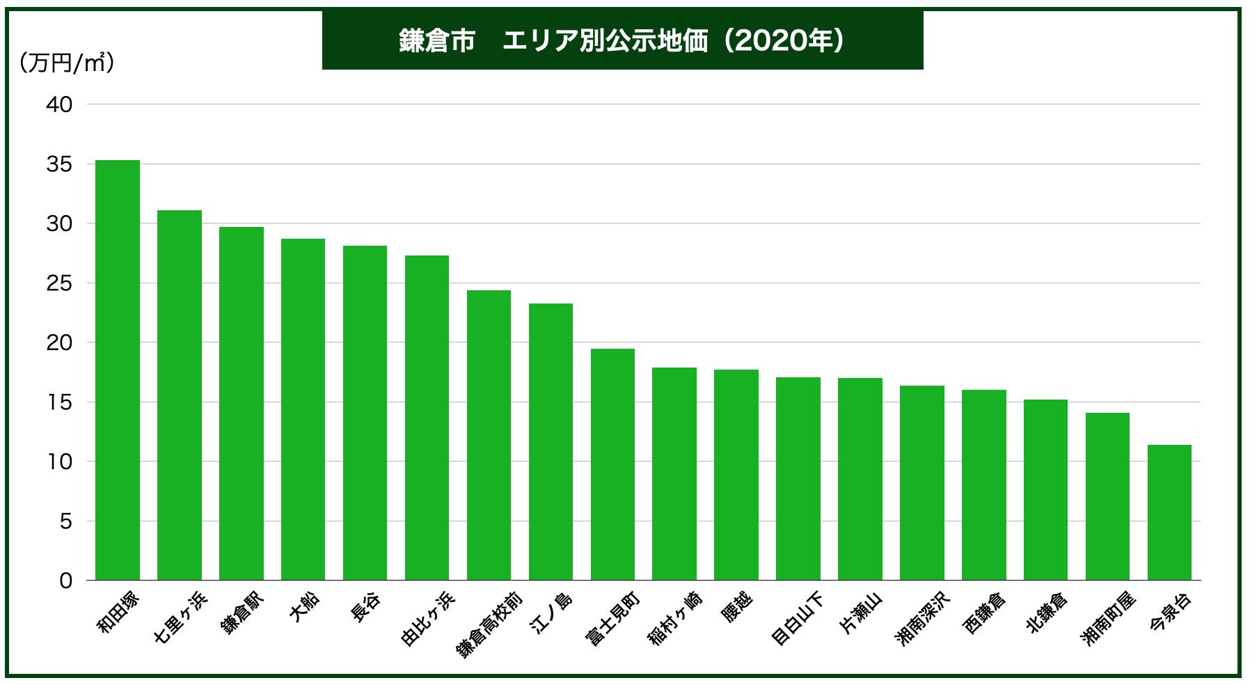 鎌倉市エリア別公示地価
