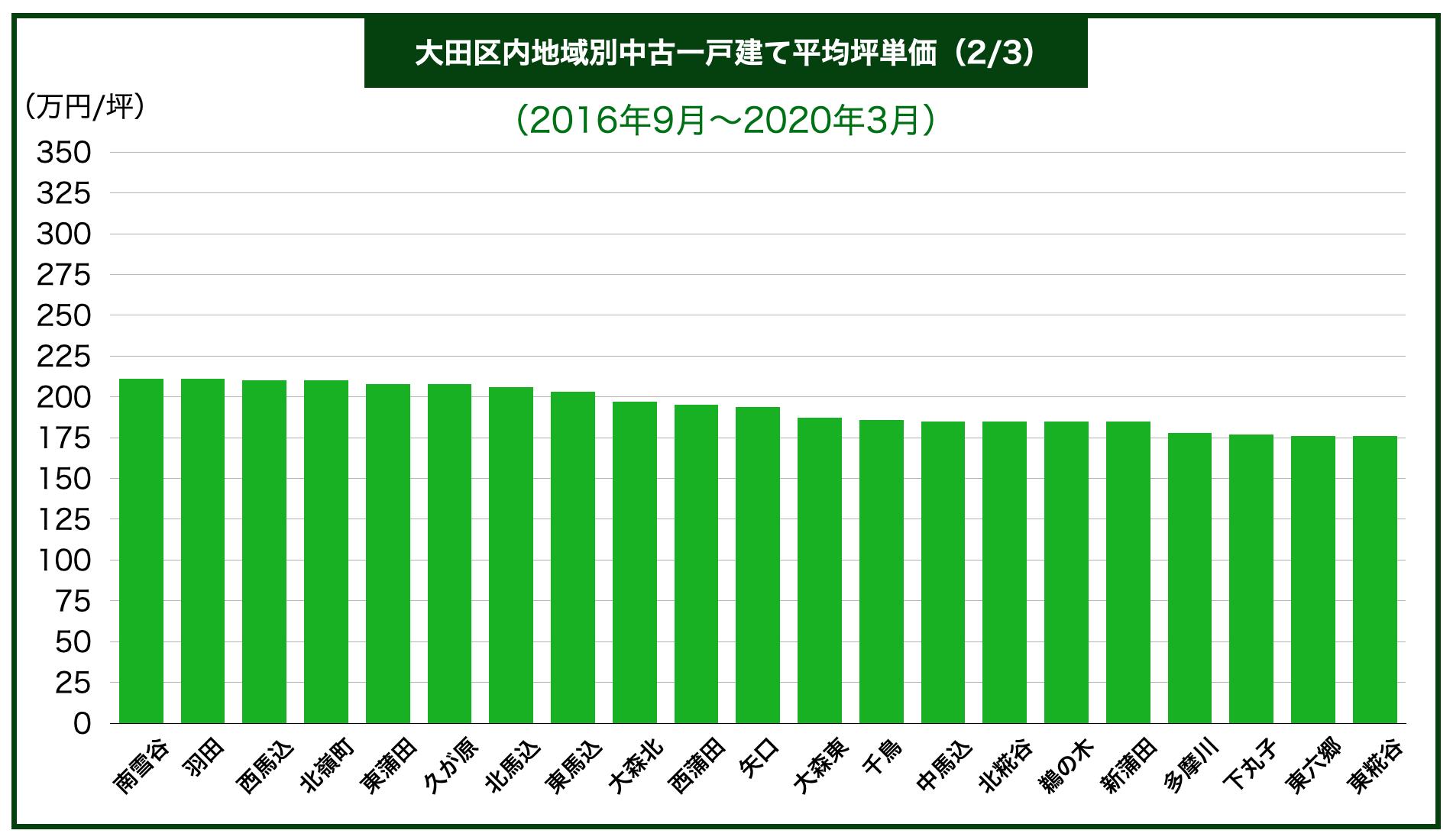 大田区内地域別中古一戸建て平均坪単価