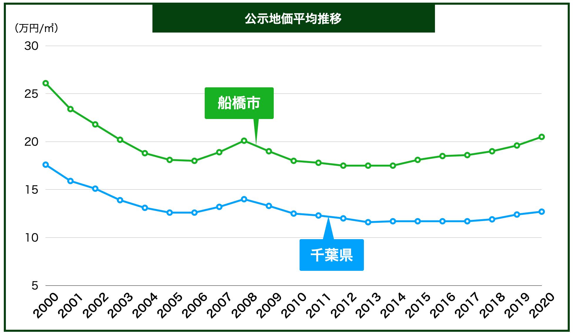 船橋市の公示地価の推移