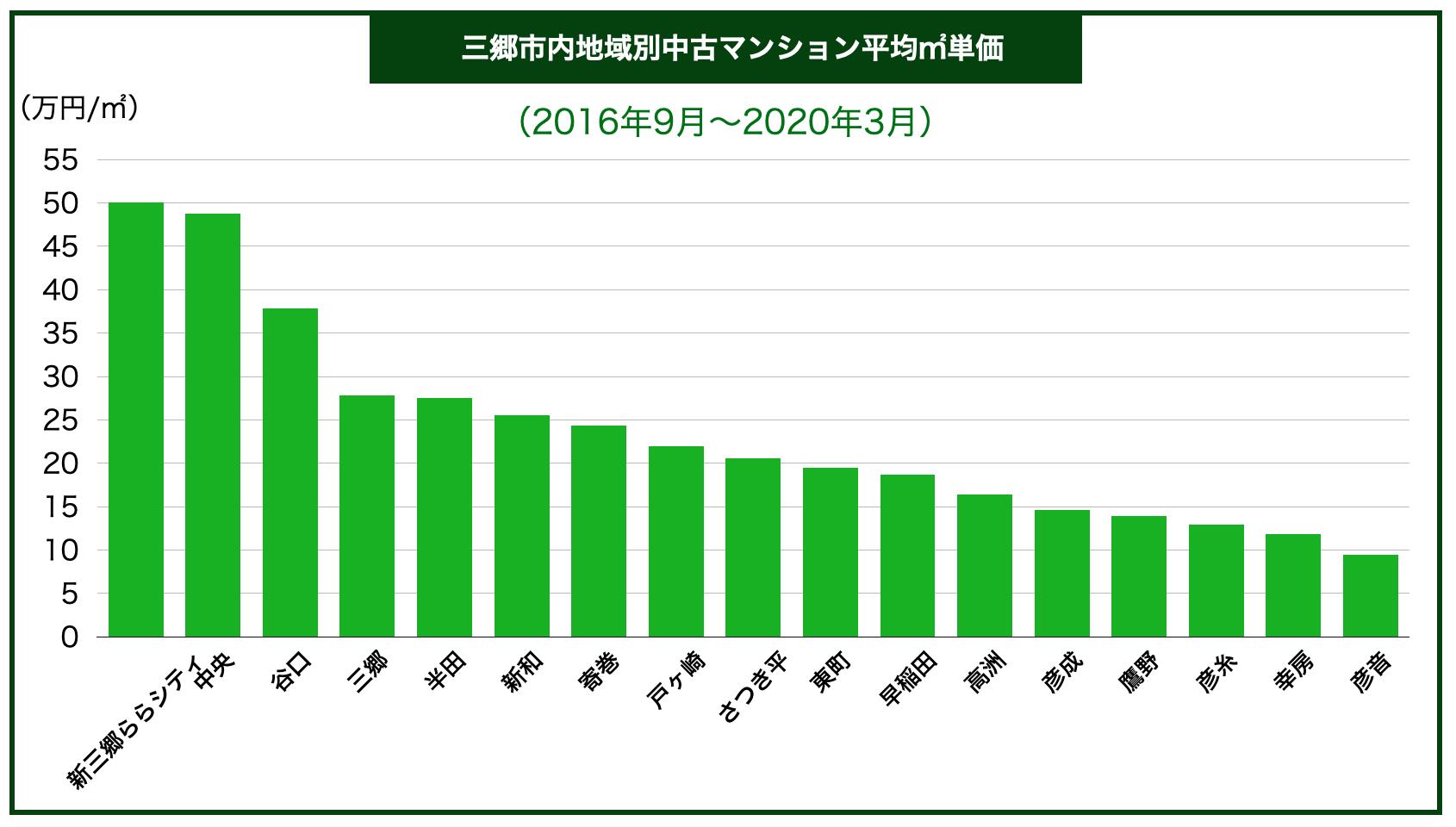 三郷市内区別中古マンション平均㎡単価